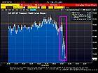 Fear! 30 Year Swap Spreads Hit All-Time Low, 10Y-2Y Treasury Yield Curve Declines On Yellen's Speech