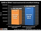 How High Will Silver's Value Increase Compared To Gold During The Next Crash? Check Out These Charts