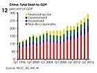 Chinese Contagion Risks Surge: Banks' Reliance On Each Other For Funding Hits All Time High