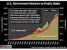 WARNING: U.S. Ponzi Retirement Market In Big Trouble