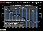 Global Silver Mining Industry Productivity Falls to Lowest in History
