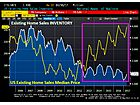 Conditions For Selling Housing Highest Since 2007