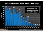 Government Silver Sales Have Totally Dried Up… WHY?