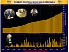 Russian Gold Reserves up at 54.9 Million Ounces as of June 1