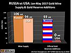 RUSSIA vs. USA: Where's the Gold Going??