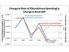 How Keynesian Policy Led Economic Growth in the New Deal Era