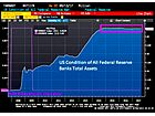 Fed Actually Adds $15 Billion to Balance Sheet - Where's the Unwind?