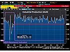 Industrial Production Falls -0.9% MoM in August (Worst Since May 2009)