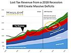 The U.S. Debt Bubble Will Soon Warrant Serious Measures