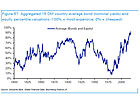 """Deutsche Bank: """"Global Asset Prices Are The Most Elevated In History"""""""