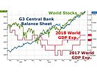 Fed Asset Bubbles at the Mercy of Rest of the World's Central Bankers