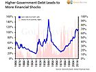 History Says Global Debt Levels Will Lead to Another Crisis