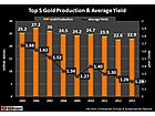 The Fragile Gold Industry: Massive Capital Expenditures & Rising Costs
