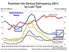 Debt Deflation: Credit Card Defaults & Subprime Auto Delinquencies Rise