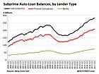 Auto-Loan Subprime Blows Up Lehman-Moment-Like