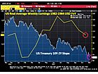 UST 10Y-2Y Curve Flattens To 65 BPS