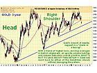 Clive Maund: Gold, Silver Technical Charts Both Remain Bullish