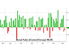 16% APR Be Damned: As Goes Consumer Debt Spending, so Goes Retail Sales