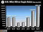 Silver Eagle Sales Surge In September As U.S. Mint Resumes Supply - SRSrocco Report