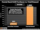 "SRSrocco: ""Central Bank Gold Purchases Now Control 10% Of The Total Market"""