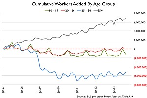 U.S. Employment Data - 1.3m less employed age 16-24 since 2007