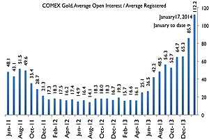 11.51mt Gold Remains at COMEX, Levered 112.2x to 1