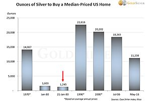 How Much Silver You'll Need to Buy a Vacation Home