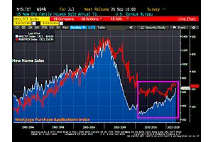 mortgage purchase applications fall -2.11% wow (the slow recovery in one chart)