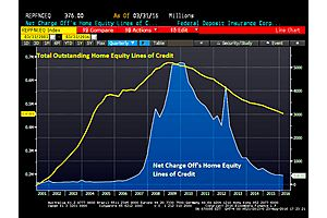 welcome to hell(ocs)! home equity loans come back to haunt borrowers, banks