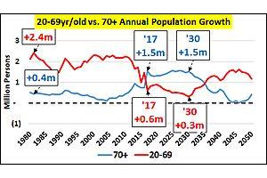 demographic homemageddon underway...will last until at least 2035