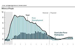 how much slack is left in us labor markets?
