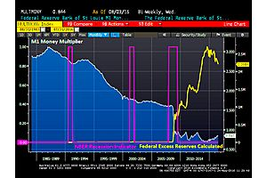 fear! m1 money multiplier remains below 1.0 since end of great recession (and financial crisis)