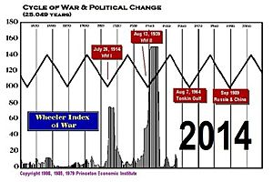 cycle of war & climate change – a lethal combination