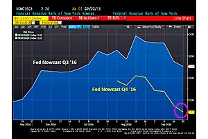 election surprise! ny fed downgrades q4 gdp growth to 1.22%