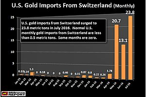 u.s. imports record amount of gold from switzerland in july