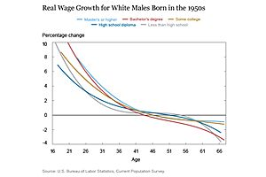 """negative growth"" of real wages is normal for much of the workforce, & getting worse: new york fed"