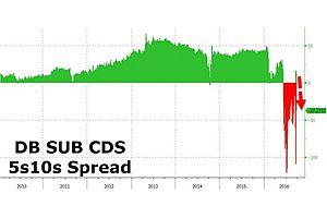 "deutsche curve inverts as bundesbank dismisses state support of ""zombie"" banks"