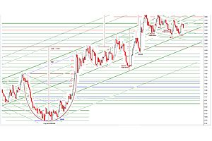 gold daily and silver weekly charts - a quiet option expiration - coiling