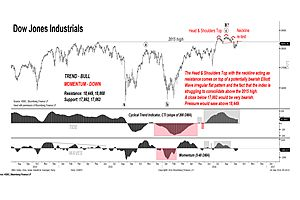 technical patterns akin to those before 1987 market crash?