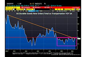 core durable goods orders contract for 20th straight month - longest non-recessionary streak in us history