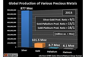 the top precious metals: which will be the best investments during the next financial crash