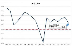 final q2 gdp comes at 1.4%: us set to grow at slowest pace since financial crisis