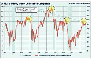3 Things: Confidence Peak, Dumb Money & Bonds Are Dead?