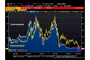 deutsche bank and commerzbank plunge to all-time lows