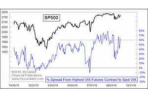 VIX Spread Signaling Excessive Complacence on Market Risk