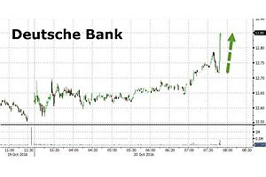 Deutsche Bank Spikes possible Investment by Qatar, Abu Dhabi & China