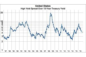 It Will Be Tough for High Yield Spreads to Narrow Further From Here