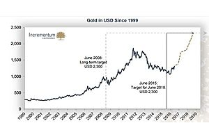 gold's secular bull market continues - 50 amazing charts