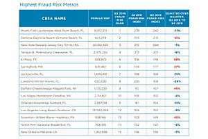 florida leads us in mortgage fraud risk
