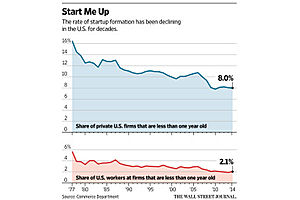 startups shrink since the great recession
